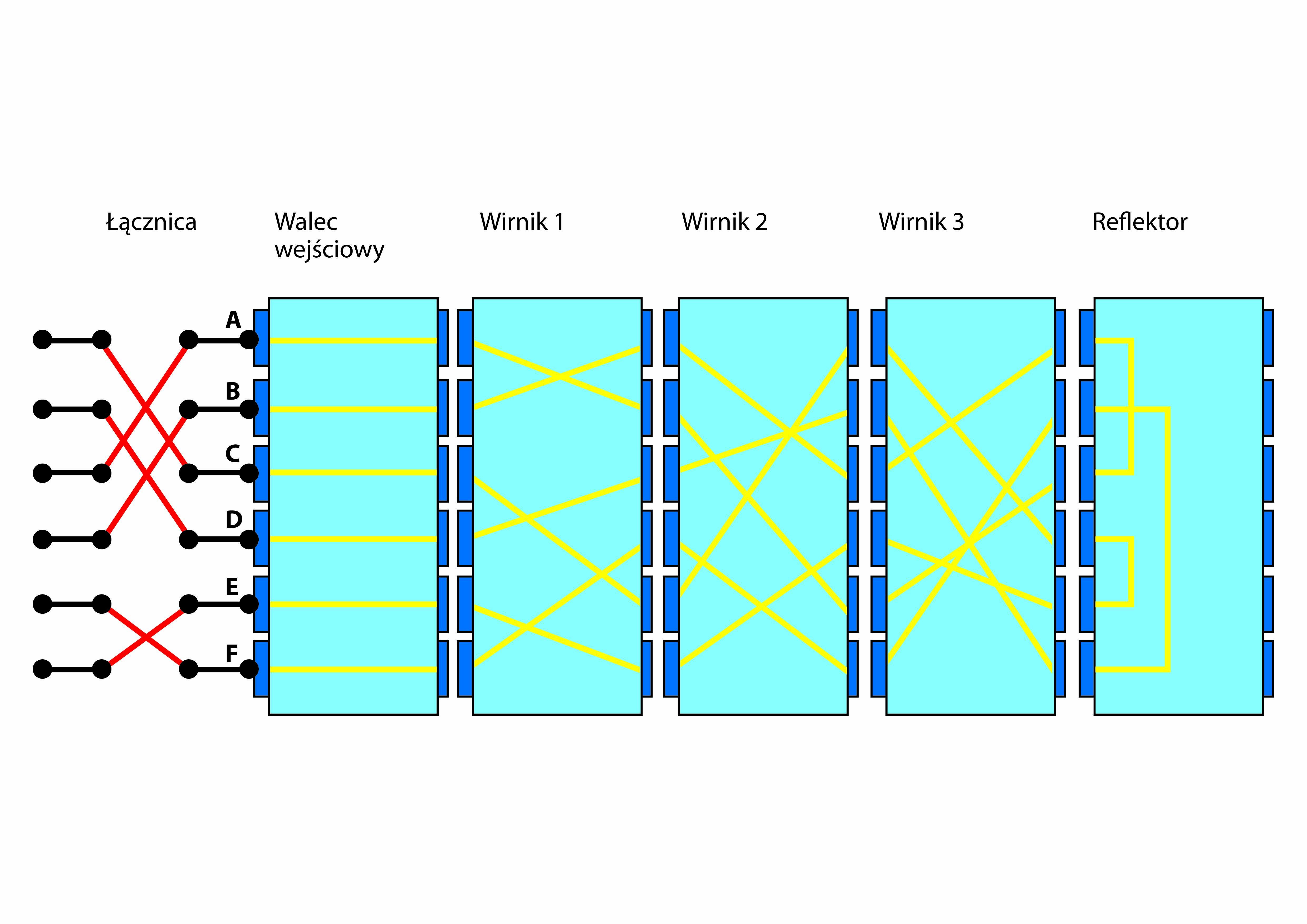 Schemat przebiegu prądu elektrycznego przez wszystkie elementy maszyny Enigma