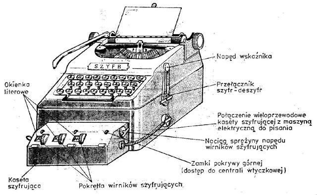 Jednym z osiągnięć polskich konstruktorów było opracowanie podobnej w zasadach działanie do Enigmy, polskiej maszyny szyfrującej Lacida